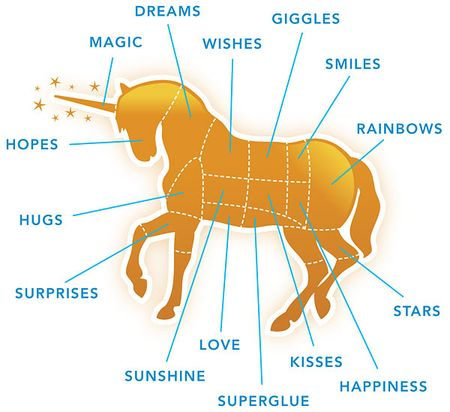 Unicorn_diagram