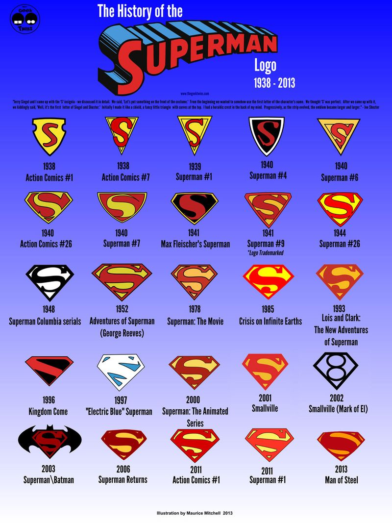Superman_history_logo
